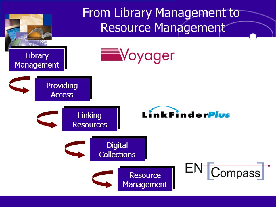 From Library Management to Resource Management Library Management Library Management Digital Collections Digital Collections Providing Access Providing Access Linking Resources Linking Resources Resource Management Resource Management