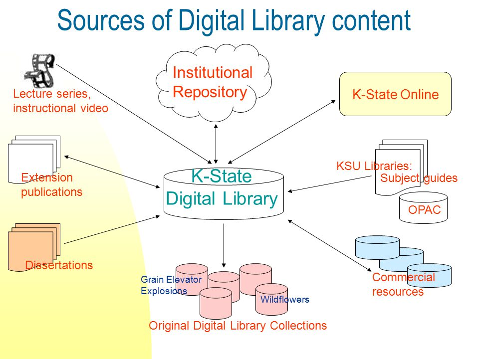 Sources of Digital Library content Institutional Repository Lecture series, instructional video Extension publications Dissertations K-State Digital Library K-State Online Subject guides Commercial resources Original Digital Library Collections Grain Elevator Explosions Wildflowers OPAC KSU Libraries: