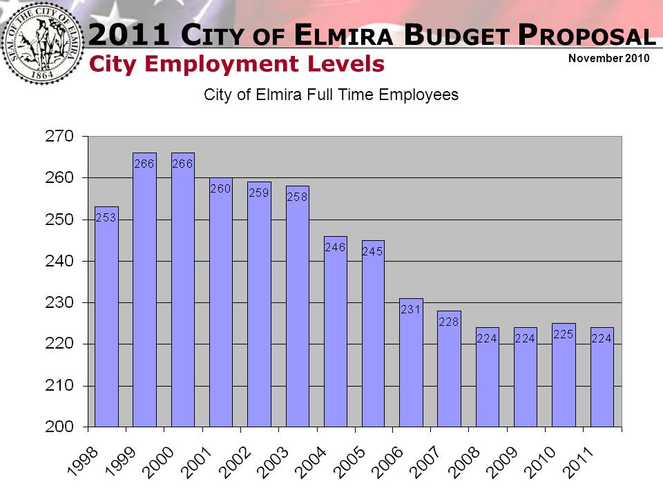 2011 C ITY OF E LMIRA B UDGET P ROPOSAL November 2010 City Employment Levels City of Elmira Full Time Employees