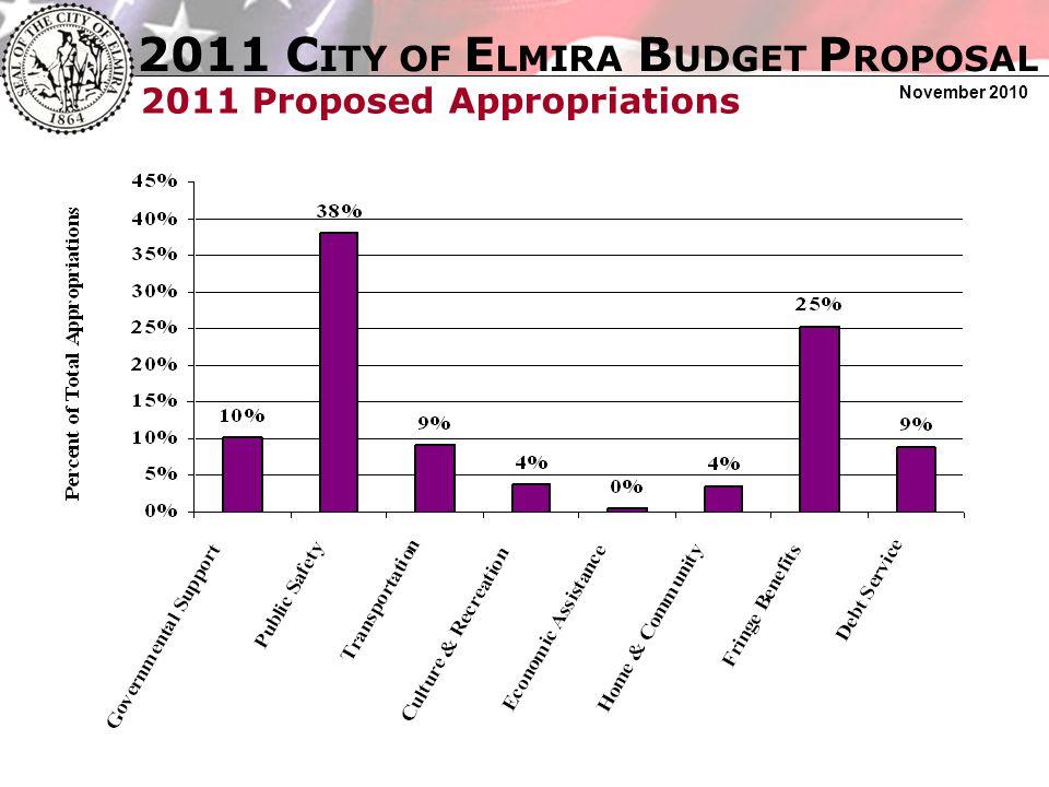 2011 C ITY OF E LMIRA B UDGET P ROPOSAL November 2010 Capital Improvement Program 2004-2011