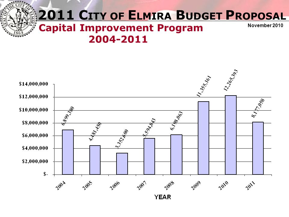 2011 C ITY OF E LMIRA B UDGET P ROPOSAL November 2010 Taxable Assessed Value: 2004-2011