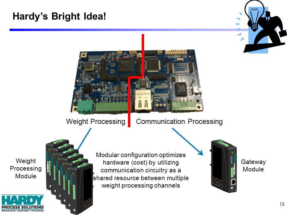 13 Weight ProcessingCommunication Processing Hardy's Bright Idea! Modular configuration optimizes hardware (cost) by utilizing communication circuitry