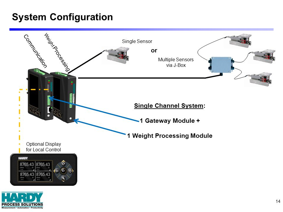 System Configuration 14 Communication Weight Processing Optional Display for Local Control Single Channel System: 1 Gateway Module + 1 Weight Processing Module Single Sensor or Multiple Sensors via J-Box