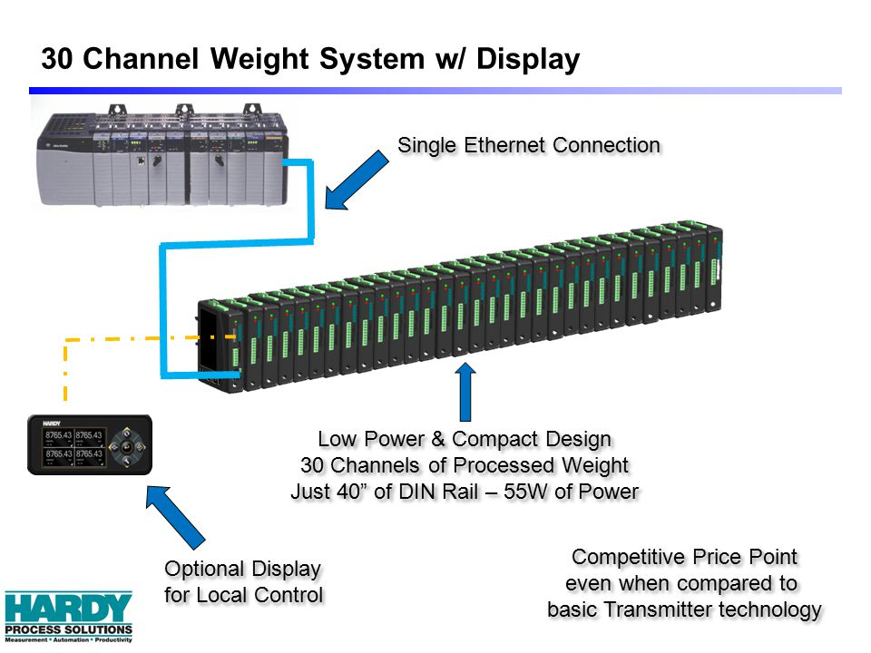 Single Ethernet Connection Optional Display for Local Control Optional Display for Local Control Low Power & Compact Design 30 Channels of Processed Weight Just 40 of DIN Rail – 55W of Power Low Power & Compact Design 30 Channels of Processed Weight Just 40 of DIN Rail – 55W of Power Competitive Price Point even when compared to basic Transmitter technology Competitive Price Point even when compared to basic Transmitter technology