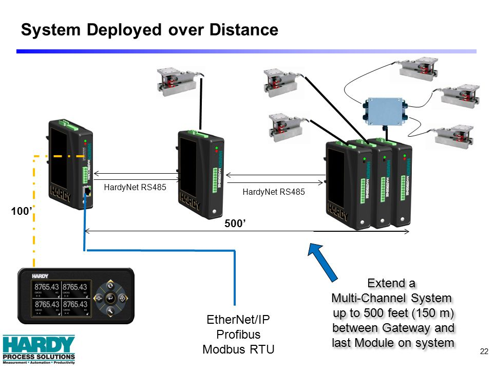 System Deployed over Distance 22 EtherNet/IP Profibus Modbus RTU HardyNet RS485 Extend a Multi-Channel System up to 500 feet (150 m) between Gateway and last Module on system Extend a Multi-Channel System up to 500 feet (150 m) between Gateway and last Module on system 100' 500'