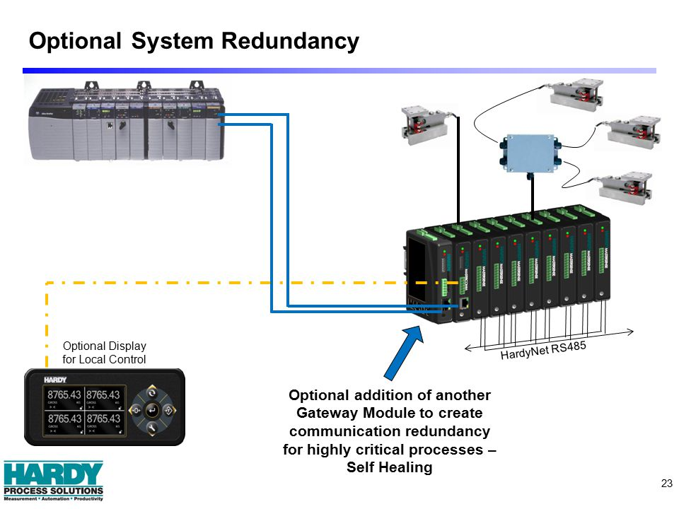 Optional System Redundancy 23 HardyNet RS485 Optional Display for Local Control Optional addition of another Gateway Module to create communication redundancy for highly critical processes – Self Healing