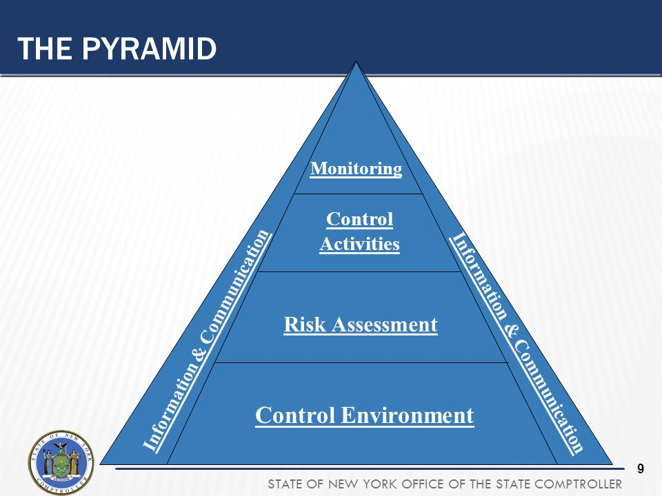 STATE OF NEW YORK OFFICE OF THE STATE COMPTROLLER 9 THE PYRAMID Control Environment Risk Assessment Control Activities Monitoring Information & Communication