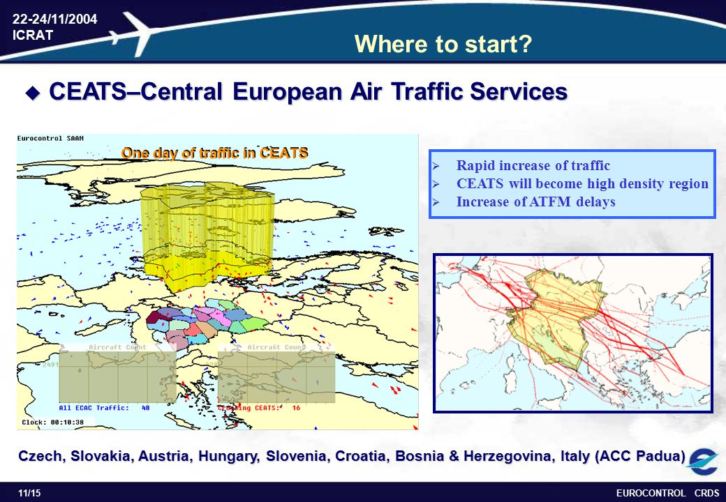 EUROCONTROL CRDS 22-24/11/2004 ICRAT 11/15 Where to start.