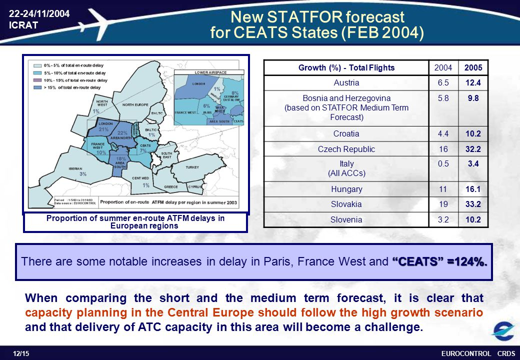 EUROCONTROL CRDS 22-24/11/2004 ICRAT 12/15 New STATFOR forecast for CEATS States (FEB 2004) Growth (%) - Total Flights20042005 Austria6.512.4 Bosnia and Herzegovina (based on STATFOR Medium Term Forecast) 5.89.8 Croatia4.410.2 Czech Republic1632.2 Italy (All ACCs) 0.53.4 Hungary1116.1 Slovakia1933.2 Slovenia3.210.2 Proportion of summer en-route ATFM delays in European regions When comparing the short and the medium term forecast, it is clear that capacity planning in the Central Europe should follow the high growth scenario and that delivery of ATC capacity in this area will become a challenge.
