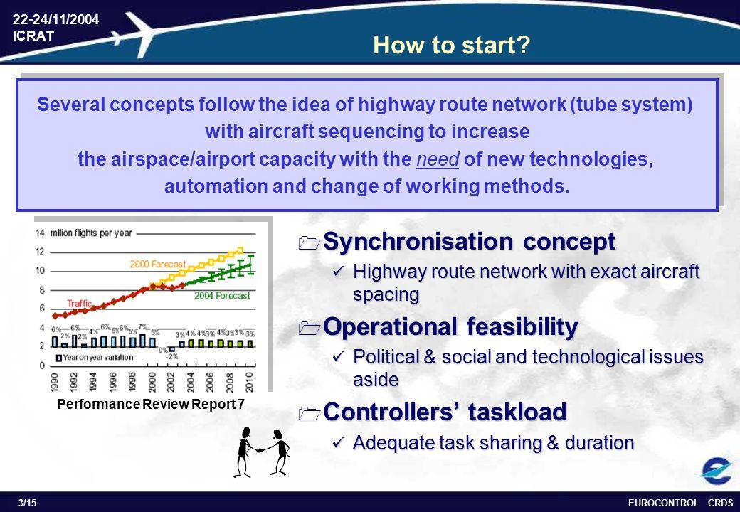 EUROCONTROL CRDS 22-24/11/2004 ICRAT 3/15 How to start.