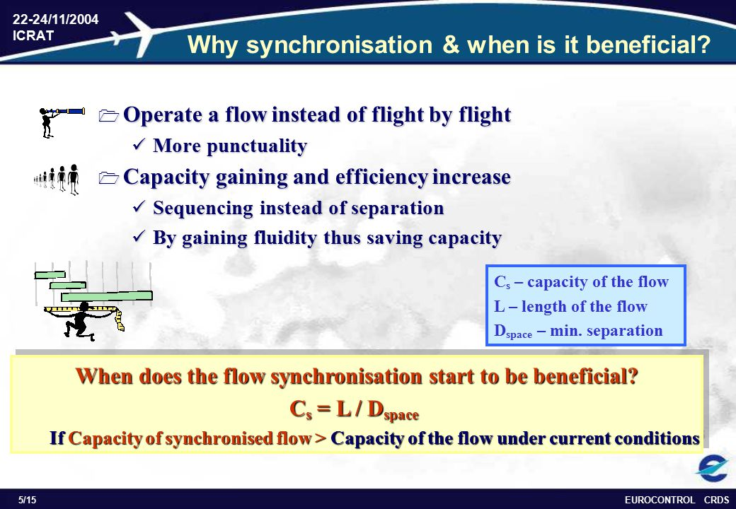 EUROCONTROL CRDS 22-24/11/2004 ICRAT 5/15 Why synchronisation & when is it beneficial?  Operate a flow instead of flight by flight More punctuality M