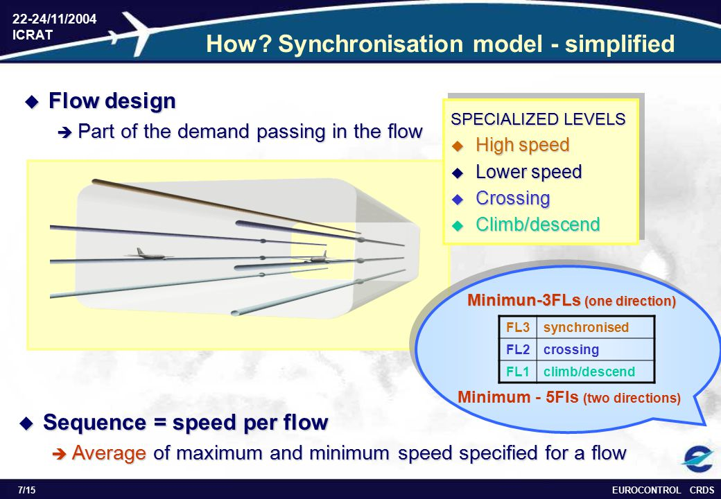 EUROCONTROL CRDS 22-24/11/2004 ICRAT 7/15 Minimun-3FLs (one direction) Minimum - 5Fls (two directions) How? Synchronisation model - simplified  Flow