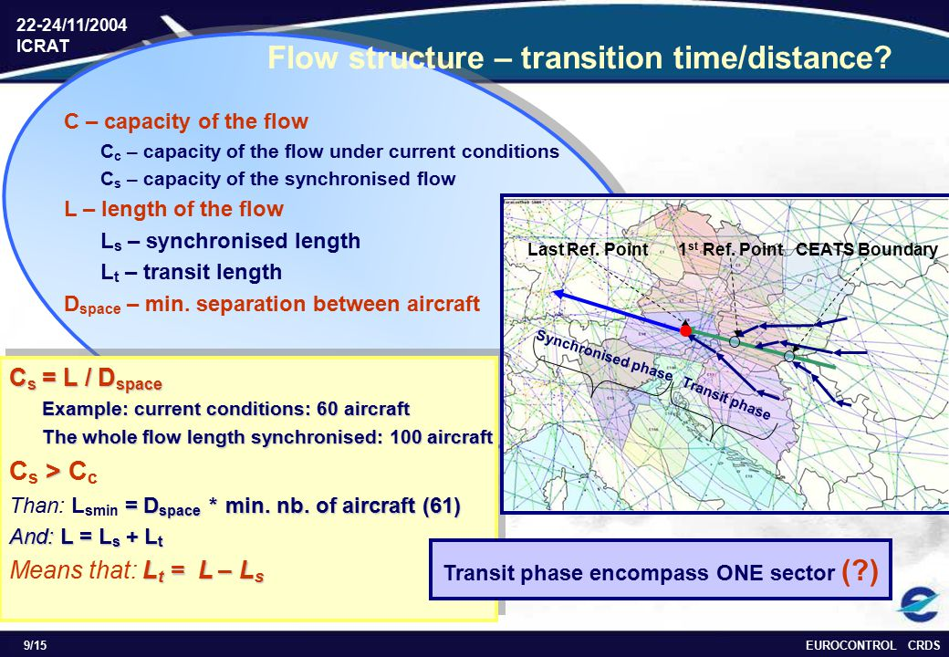EUROCONTROL CRDS 22-24/11/2004 ICRAT 9/15 C s = L / D space Example: current conditions: 60 aircraft The whole flow length synchronised: 100 aircraft > C s > C c = D space * min.