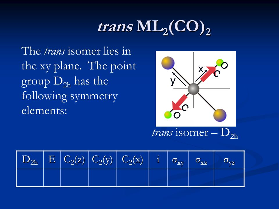 trans ML 2 (CO) 2 OCOC COCO trans isomer – D 2h The trans isomer lies in the xy plane.