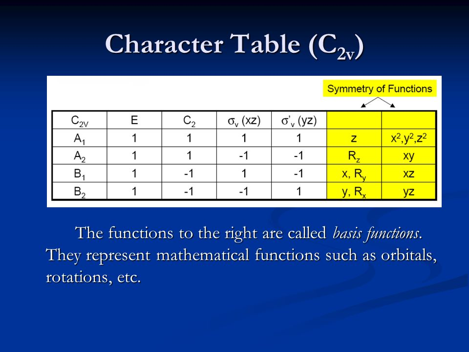 The functions to the right are called basis functions.