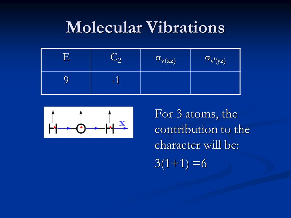 Molecular Vibrations E C2C2C2C2 σ v(xz) σ v′(yz) 9 For 3 atoms, the contribution to the character will be: 3(1+1) =6 x