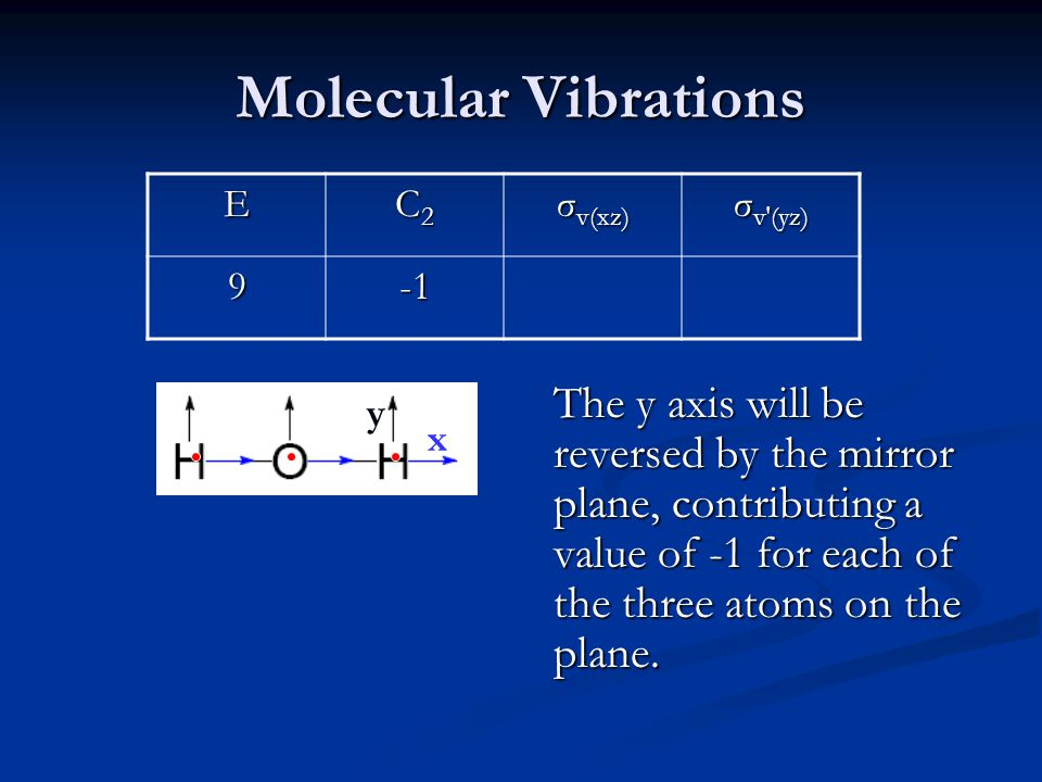 Molecular Vibrations E C2C2C2C2 σ v(xz) σ v′(yz) 9 The y axis will be reversed by the mirror plane, contributing a value of -1 for each of the three atoms on the plane.