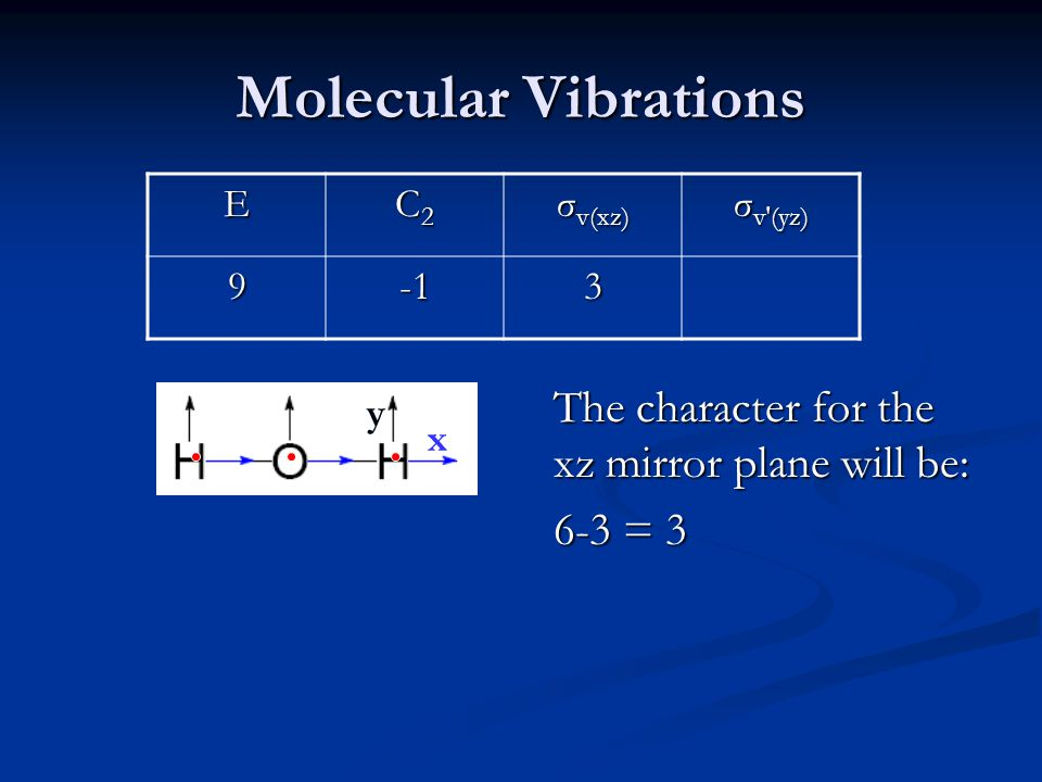 Molecular Vibrations E C2C2C2C2 σ v(xz) σ v′(yz) 93 The character for the xz mirror plane will be: 6-3 = 3 x y