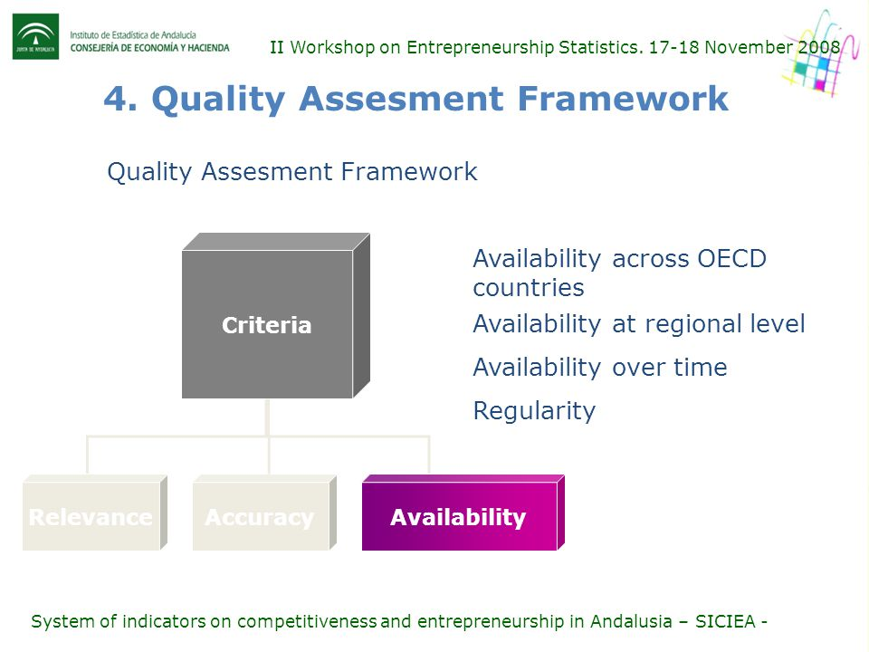 Criteria RelevanceAccuracyAvailability Availability across OECD countries Availability at regional level II Workshop on Entrepreneurship Statistics. 1