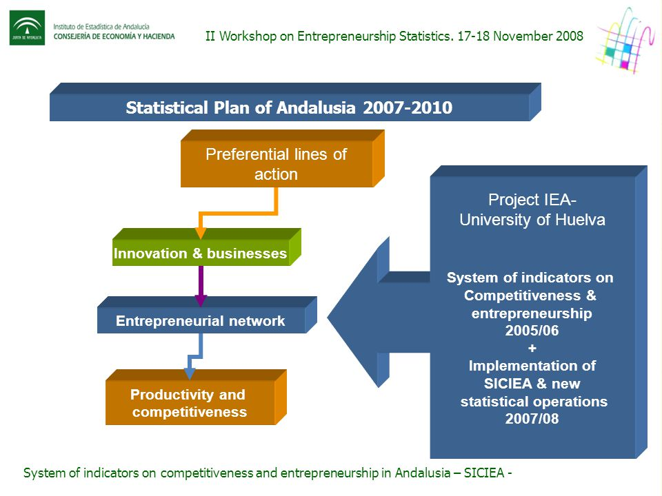 Statistical Plan of Andalusia 2007-2010 Preferential lines of action Innovación y EmpresaInnovation & businesses Tejido empresarial andaluzEntrepreneu
