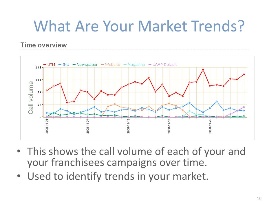 What Are Your Market Trends.