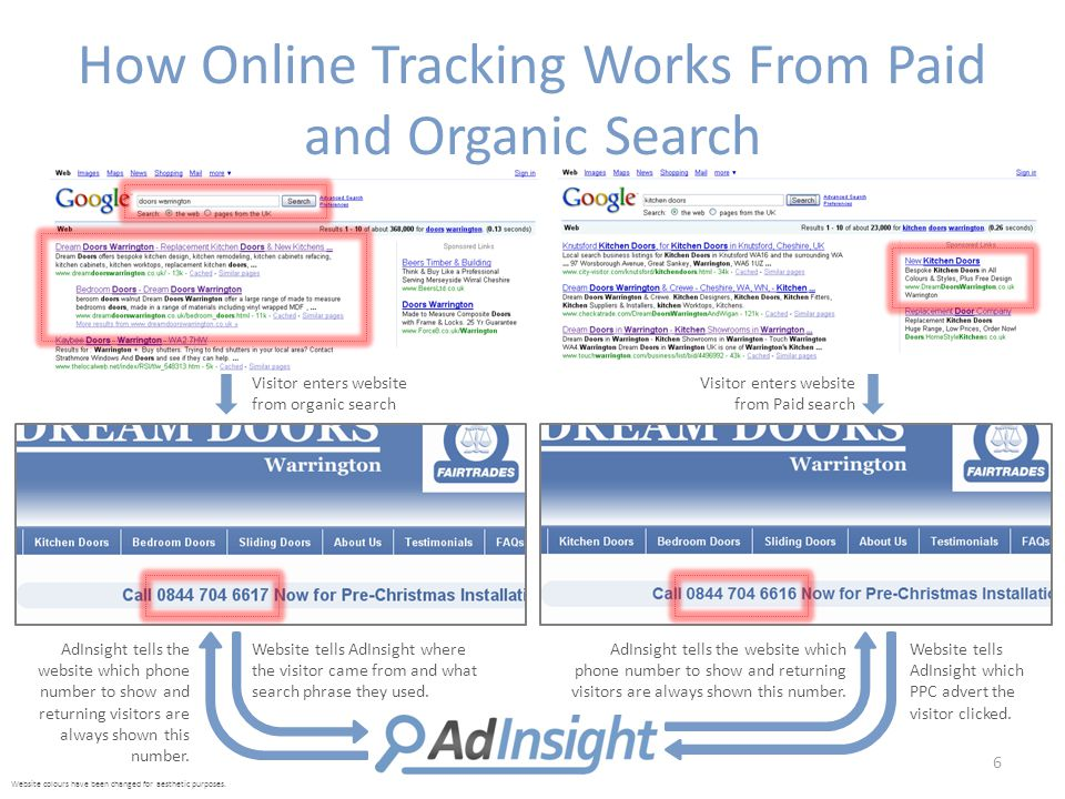 How Online Tracking Works From Paid and Organic Search 6 Visitor enters website from organic search Visitor enters website from Paid search Website tells AdInsight where the visitor came from and what search phrase they used.
