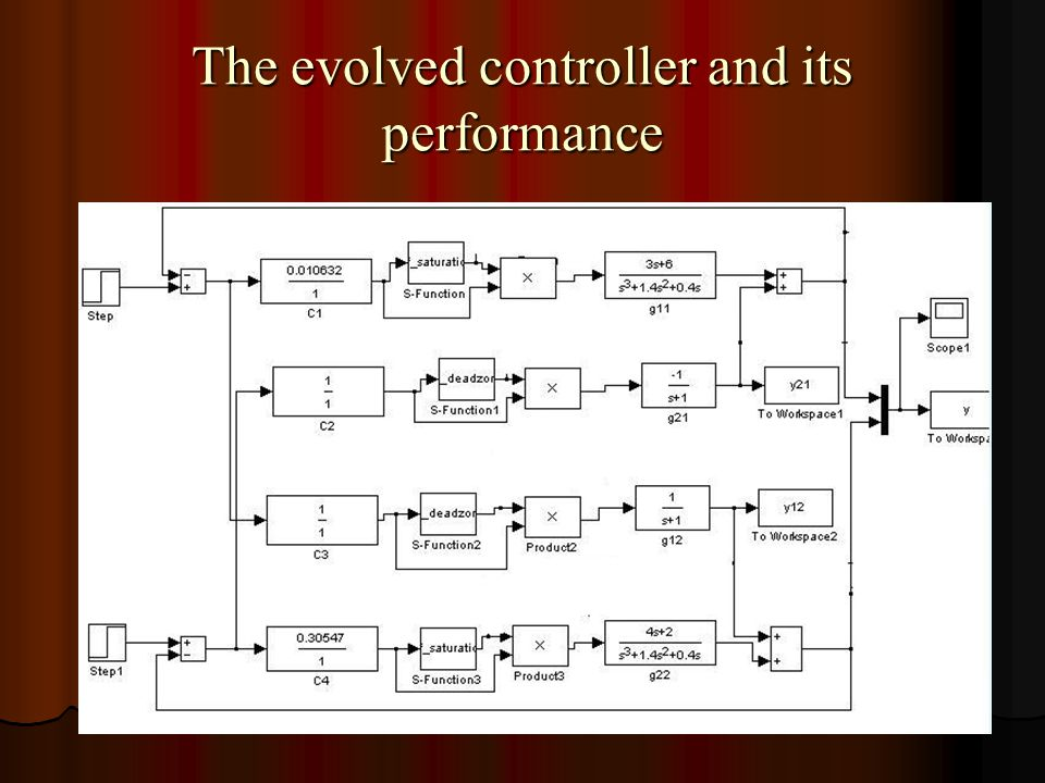 The evolved controller and its performance