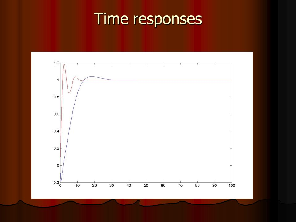 Time responses
