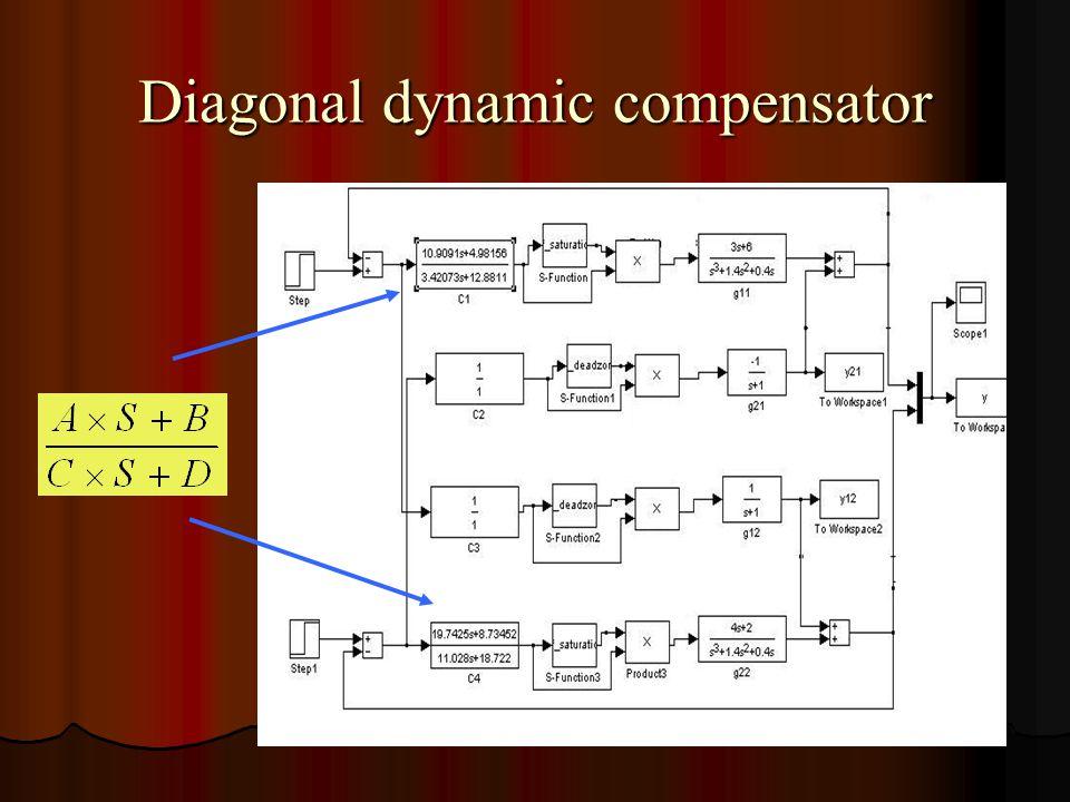 Diagonal dynamic compensator