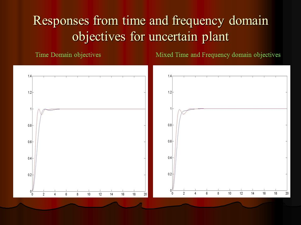 Responses from time and frequency domain objectives for uncertain plant Time Domain objectivesMixed Time and Frequency domain objectives