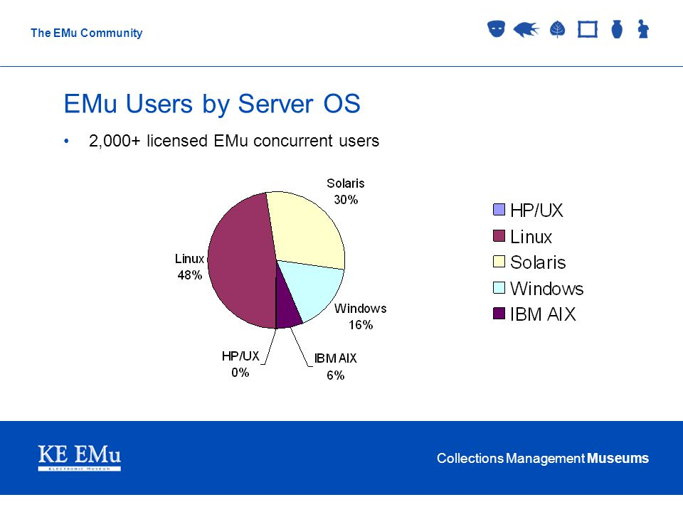 Collections Management Museums The EMu Community EMu Users by Server OS 2,000+ licensed EMu concurrent users
