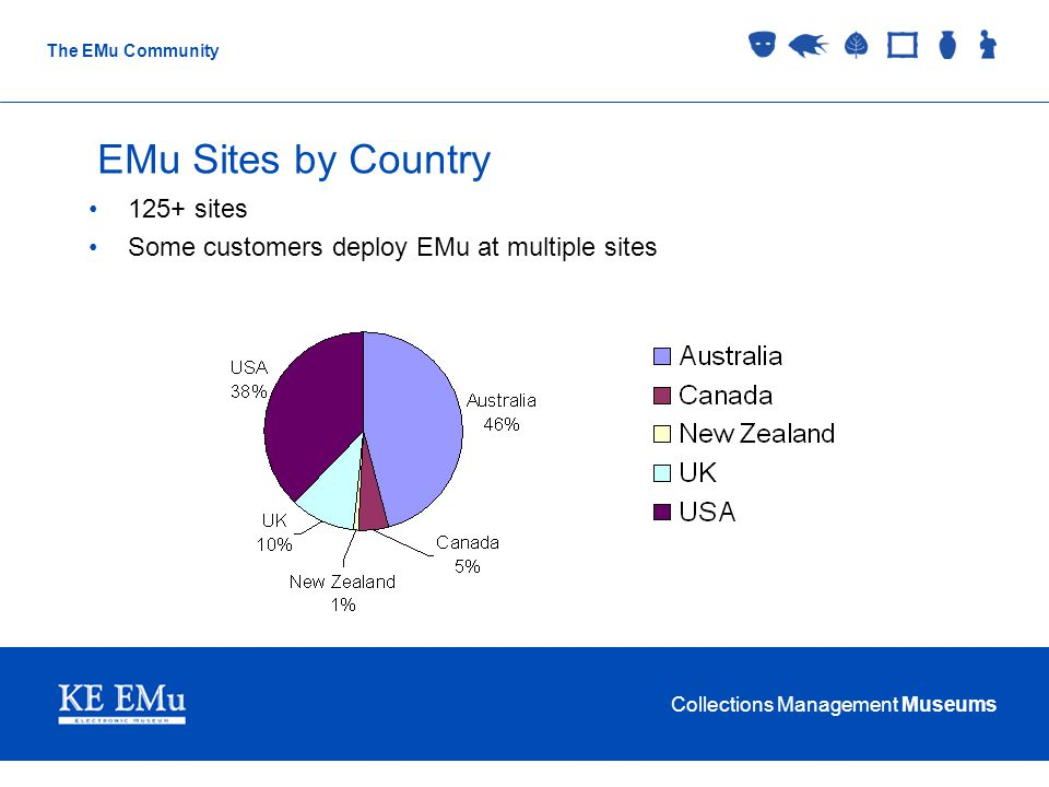Collections Management Museums The EMu Community EMu Sites by Country 125+ sites Some customers deploy EMu at multiple sites