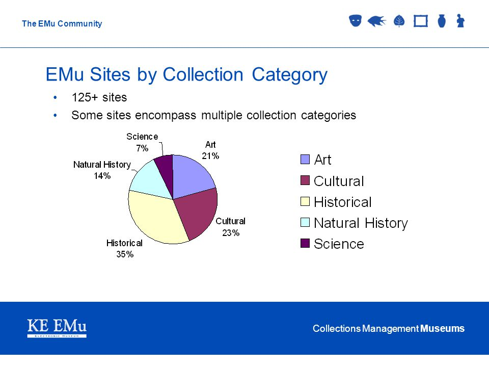 Collections Management Museums The EMu Community EMu Sites by Collection Category 125+ sites Some sites encompass multiple collection categories