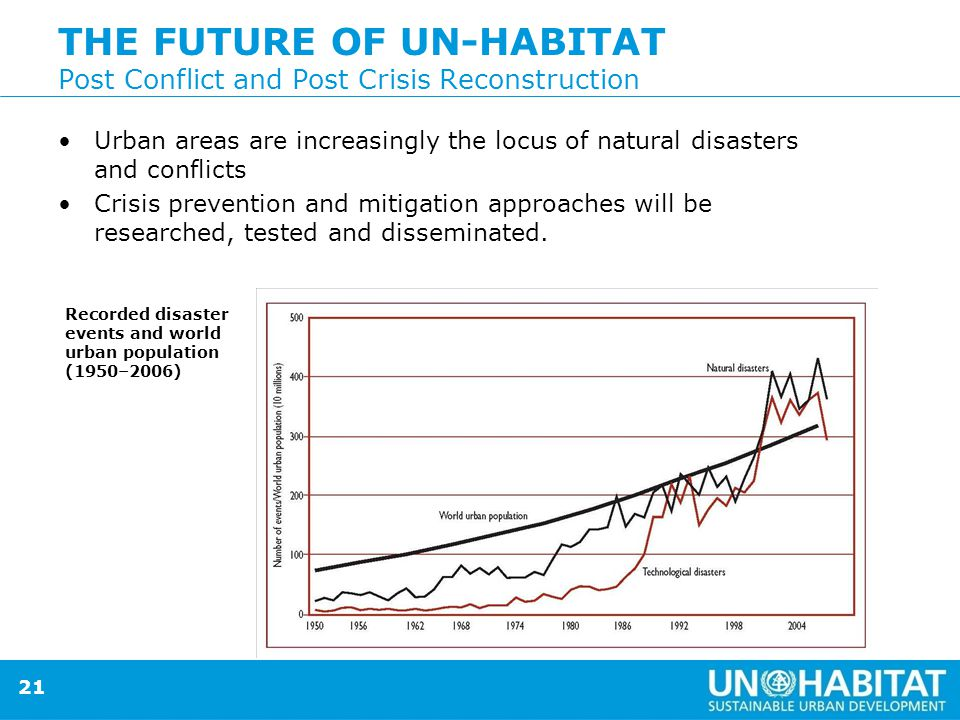 21 THE FUTURE OF UN-HABITAT Post Conflict and Post Crisis Reconstruction Urban areas are increasingly the locus of natural disasters and conflicts Crisis prevention and mitigation approaches will be researched, tested and disseminated.