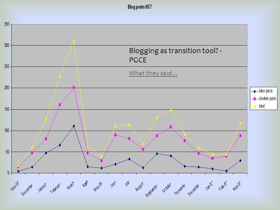 Blogging as transition tool - PGCE What they said...