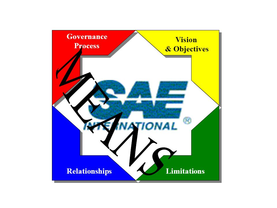 Governance Process RelationshipsLimitations Vision & Objectives