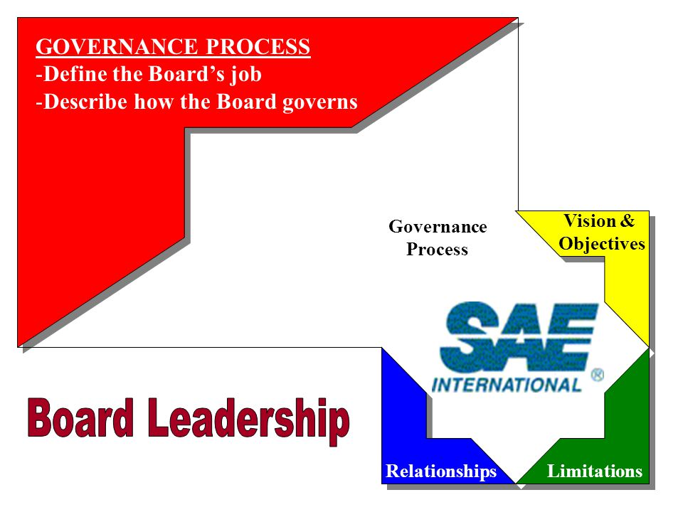 Governance Process RelationshipsLimitations Vision & Objectives GOVERNANCE PROCESS -Define the Board's job -Describe how the Board governs