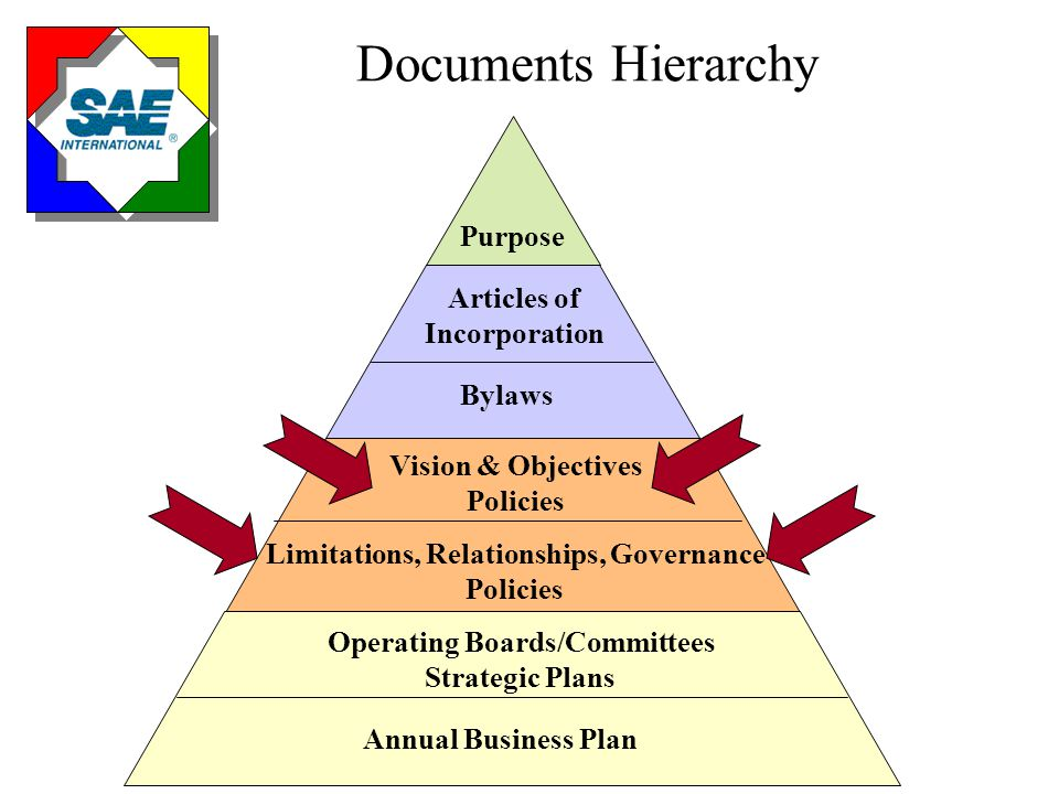 Documents Hierarchy Purpose Articles of Incorporation Bylaws Vision & Objectives Policies Limitations, Relationships, Governance Policies Operating Bo