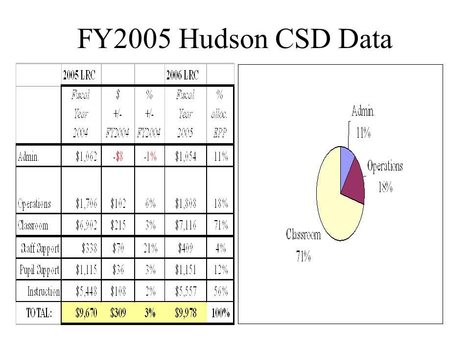 5-Year Comparison Hudson CSD Exp Per Pupil
