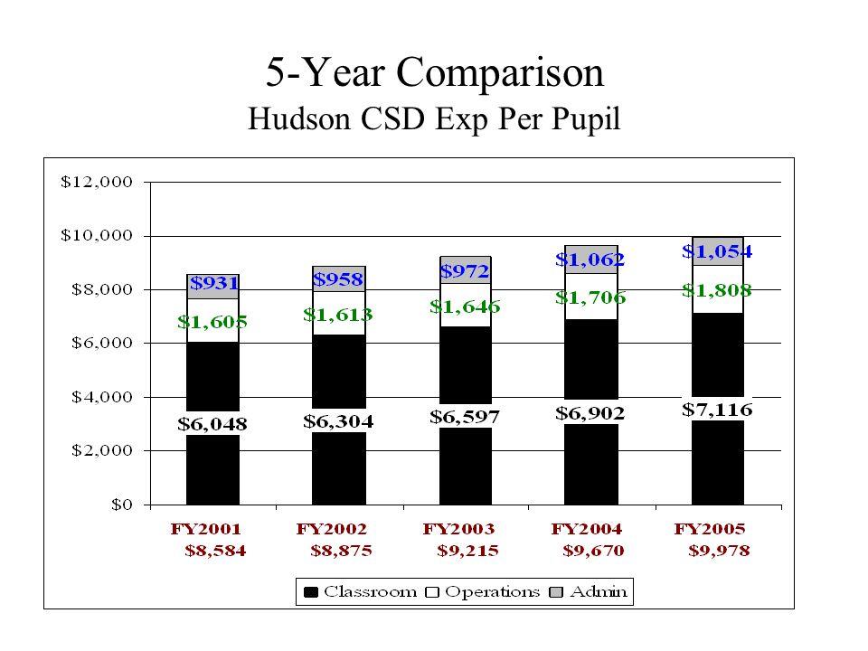 Expenditure Per Pupil – FY2004 (LRC 2005) (Summit County Schools)