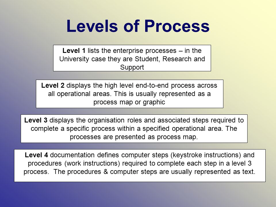 Levels of Process Level 1 lists the enterprise processes – in the University case they are Student, Research and Support Level 2 displays the high level end-to-end process across all operational areas.