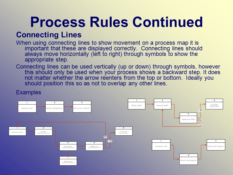 Process Rules Continued Connecting Lines When using connecting lines to show movement on a process map it is important that these are displayed correctly.