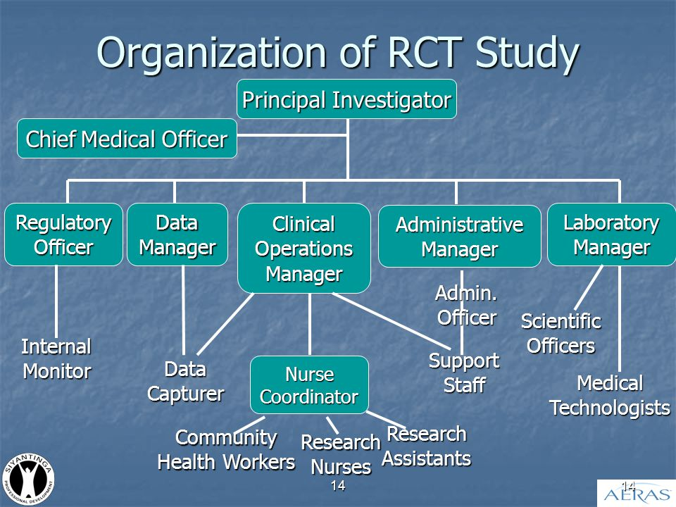 14 Organization of RCT Study Regulatory Officer ChiefMedical Officer Chief Medical Officer Principal Investigator Data Manager Clinical Operations Manager Administrative Manager Laboratory Manager Data Capturer Nurse Coordinator Research Nurses Community Health Workers Research Assistants Medical Technologists Scientific Officers Admin.