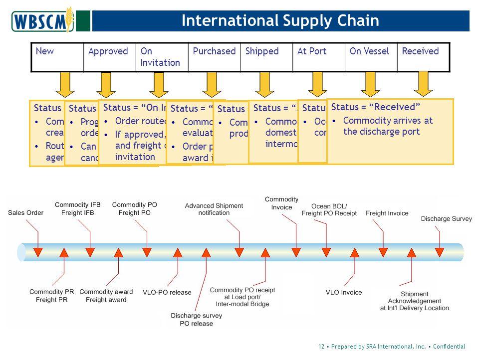12 Prepared by SRA International, Inc.