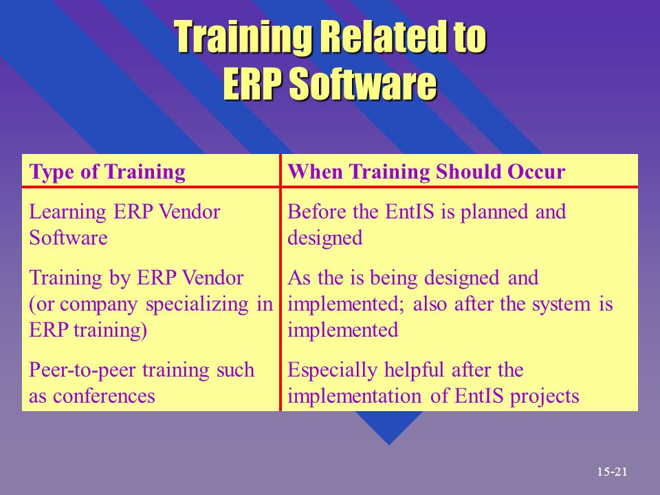 Training Related to ERP Software Type of Training Learning ERP Vendor Software Training by ERP Vendor (or company specializing in ERP training) Peer-to-peer training such as conferences When Training Should Occur Before the EntIS is planned and designed As the is being designed and implemented; also after the system is implemented Especially helpful after the implementation of EntIS projects 15-21