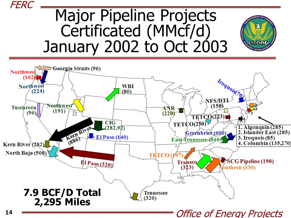 FERC Office of Energy Projects 14 Major Pipeline Projects Certificated (MMcf/d) January 2002 to Oct 2003 7.9 BCF/D Total 2,295 Miles Transco (323) Southern (330) Kern River (886) CIG (282,92) North Baja (500) Tuscarora (96) Northwest (162) Kern River (282) Iroquois(70) TETCO(250) Northwest (224) NFS/DTI (150) Georgia Straits (96) 1.