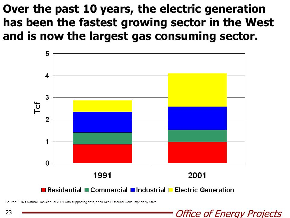 Source: EIA's Natural Gas Annual 2001 with supporting data, and EIA's Historical Consumption by State Over the past 10 years, the electric generation has been the fastest growing sector in the West and is now the largest gas consuming sector.