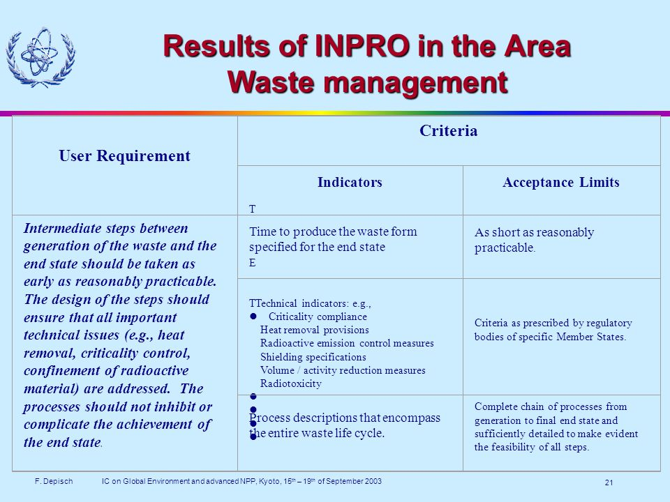 F. DepischIC on Global Environment and advanced NPP, Kyoto, 15 th – 19 th of September 2003 21 Results of INPRO in the Area Waste management User Requ