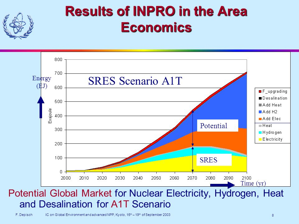F. DepischIC on Global Environment and advanced NPP, Kyoto, 15 th – 19 th of September 2003 8 Results of INPRO in the Area Economics Potential Global