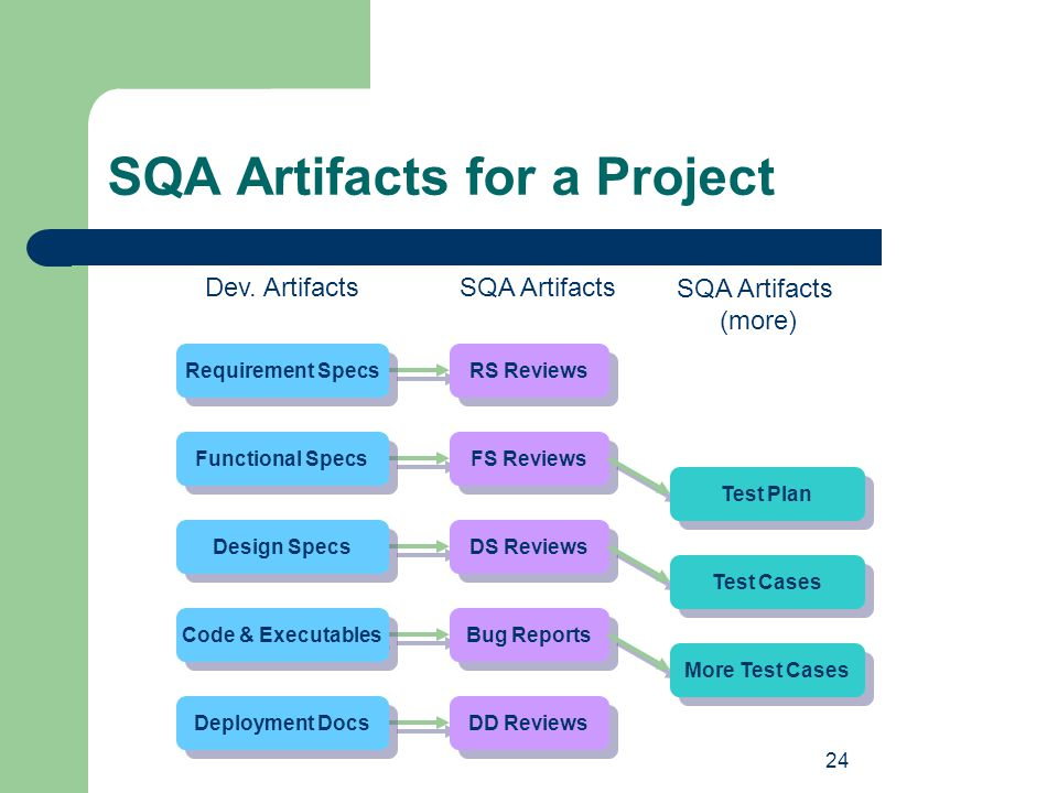 24 SQA Artifacts for a Project Requirement Specs Functional Specs Design Specs Code & Executables Deployment Docs Dev. ArtifactsSQA Artifacts RS Revie
